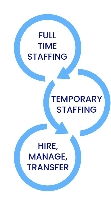infoprosolutions-staffing-solutions