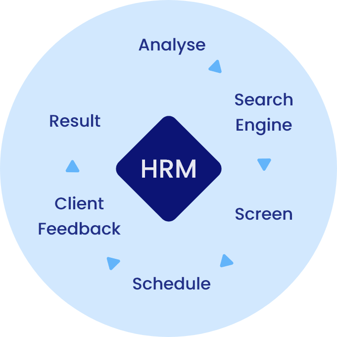 infoprosolutions-hrm-services